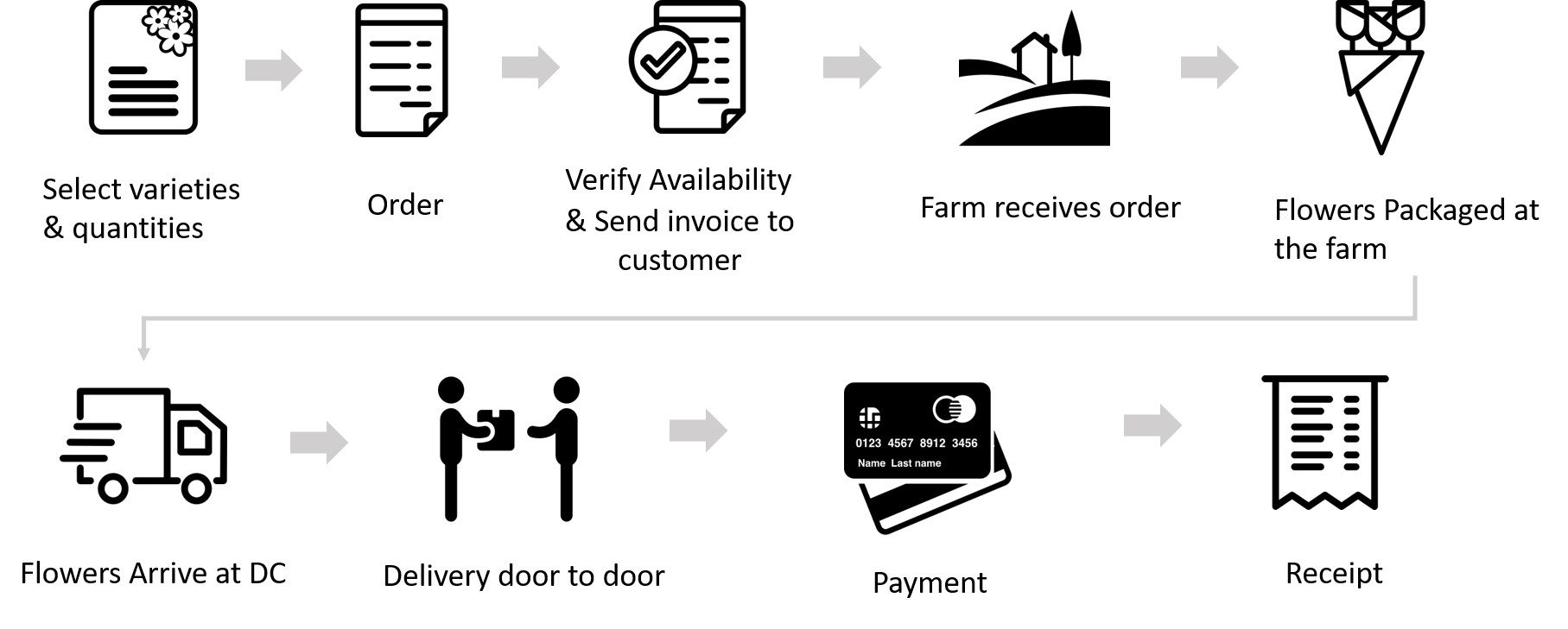 order process image